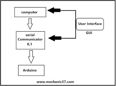 control circuit gui led in hindi