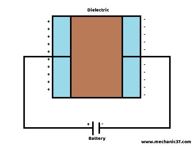 Capacitor कैसे work करता है full detail in hindi