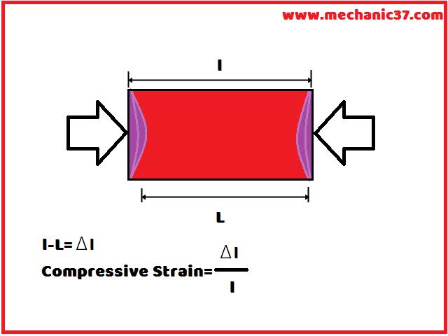 Compressive Strain कहते है