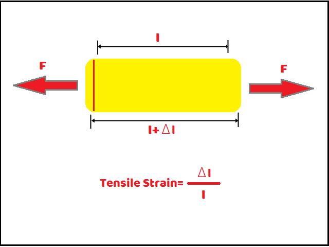 tensile strain कहते है