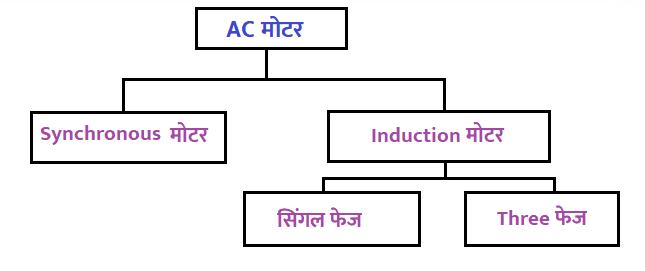AC मोटर के प्रकार