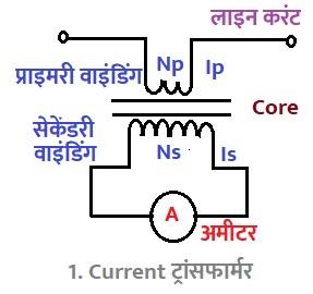 Current ट्रांसफार्मर की संरचना