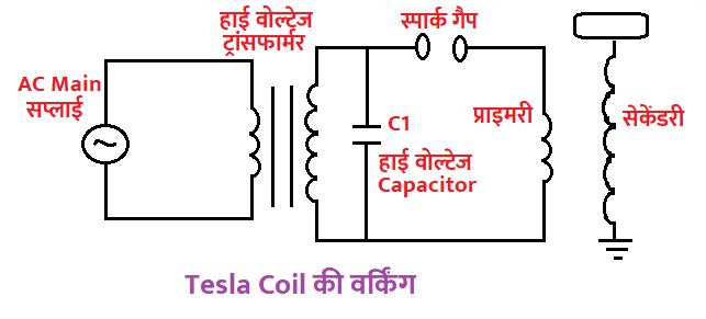 Tesla Coil की वर्किंग