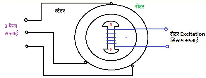 AC मोटर के भाग