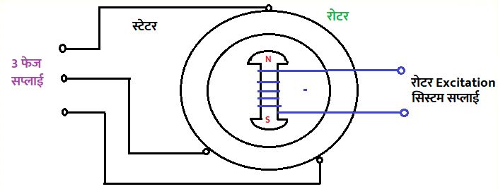 Synchronous मोटर की वर्किंग